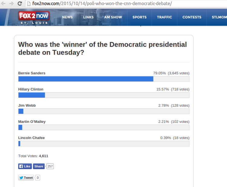 Fox2Now Poll Showing Users Favor Sanders in Democratic Debate